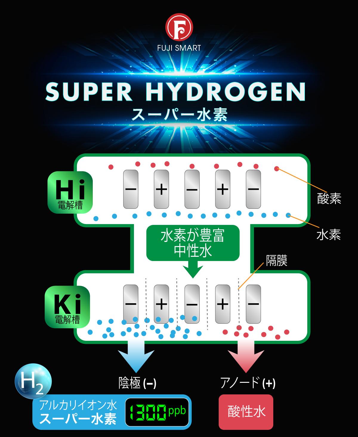 jp7super-hydrogen