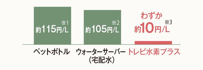 1Lあたり、わずか約10円